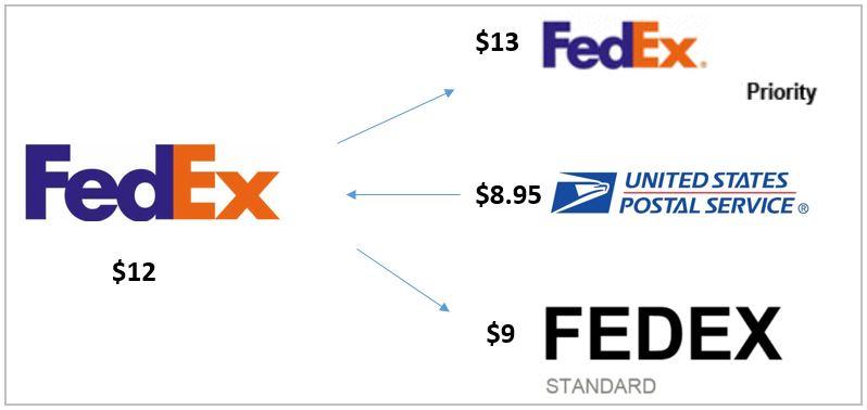 FedEx-sandwich