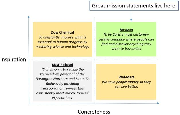 Mission-statements1