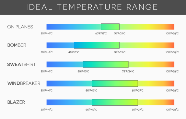 BauBax_Temperatures