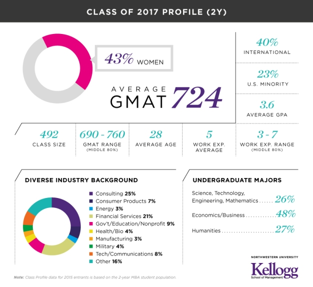2017_class_profile_infographic